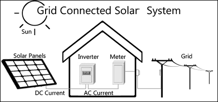Grid Connect Solar System