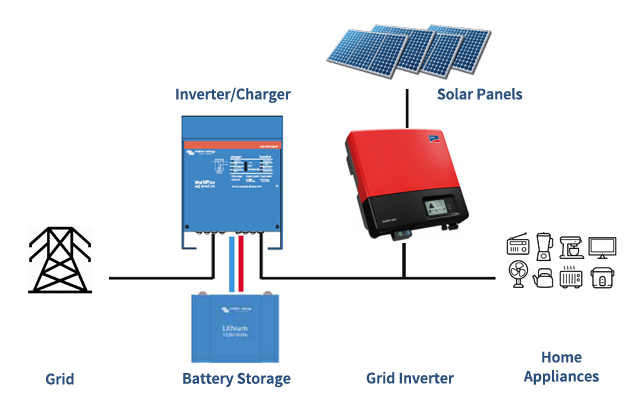 Grid Connect System With Battery Backup